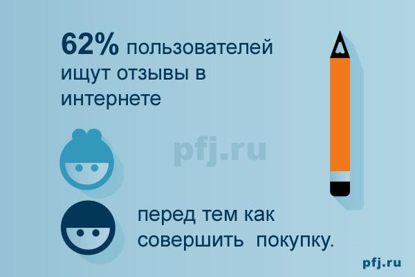 62% пользователей ищут отзывы в интернете перед тем как совершить любую покупку.