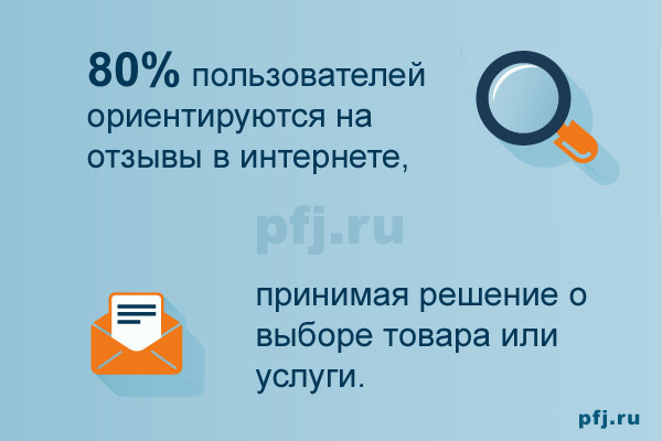80% россиян ориентируется на отзывы в интернете, принимая решение о приобретении товара или услуги.