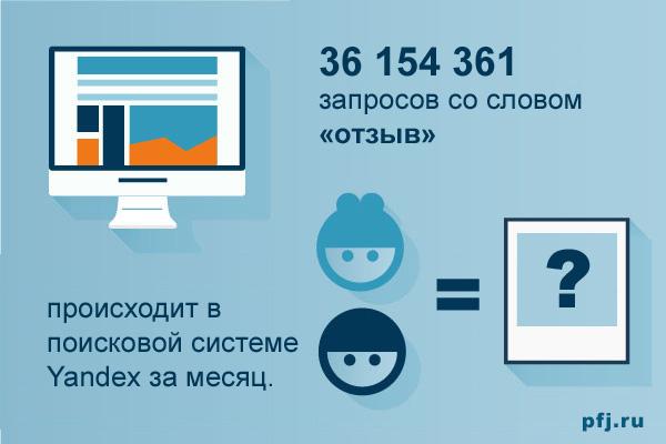 Более 36 миллионов запросов со словом «отзыв» делают пользователи Yandex за месяц.
