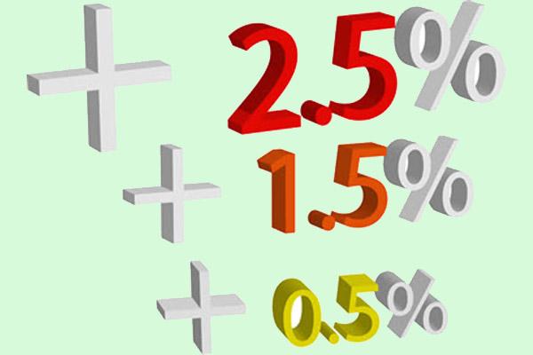 От чего может зависеть процентная ставка по автокредиту?