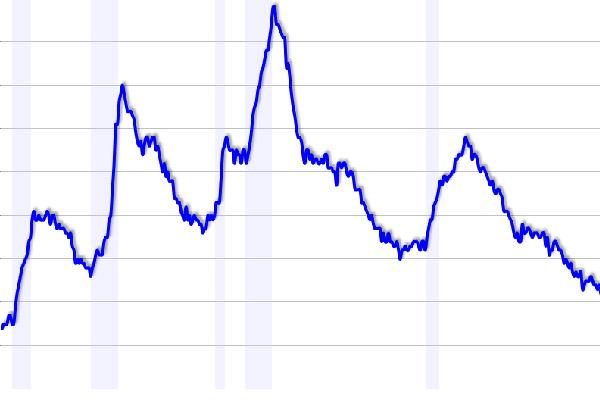 Трудовой рынок США восстанавливается