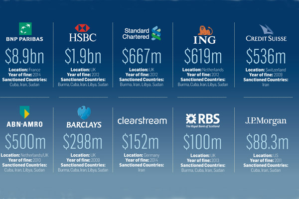 Сколько крупные банки заплатили штрафов