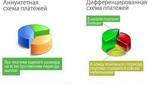 Аннуитетные и дифференцированные платежи: особенности, отличия, преимущества